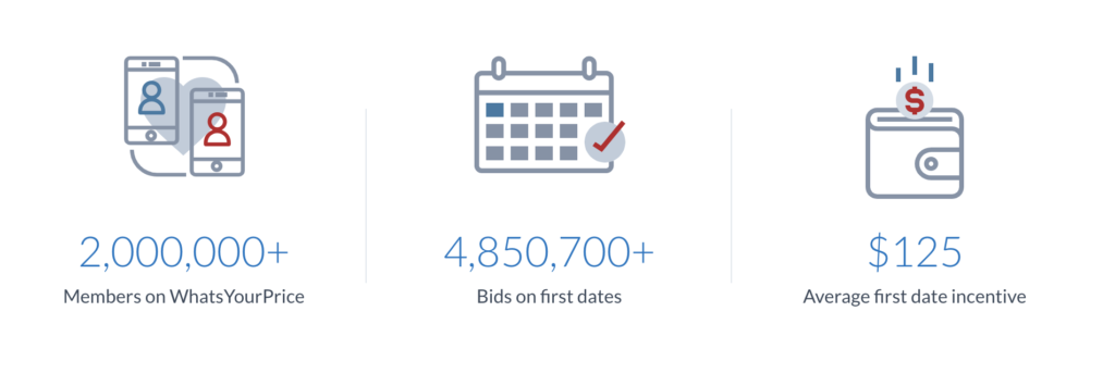 Since 2007 WhatsYourPrice has seen significant growth. 2 Million plus members, almost 5 Million bids with an average of $125 for a first date incentive.